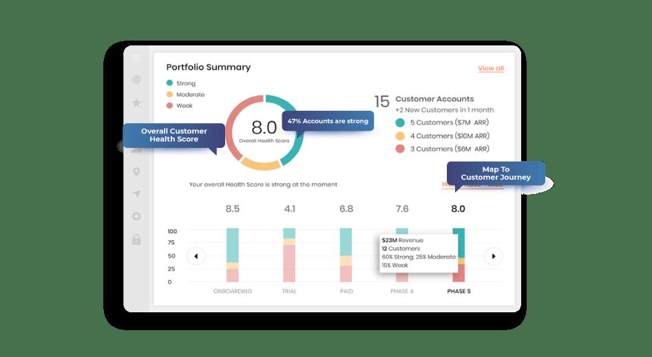 Health Score Dashboard
