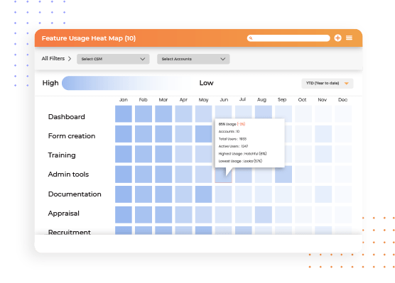 Product Feature Heatmap