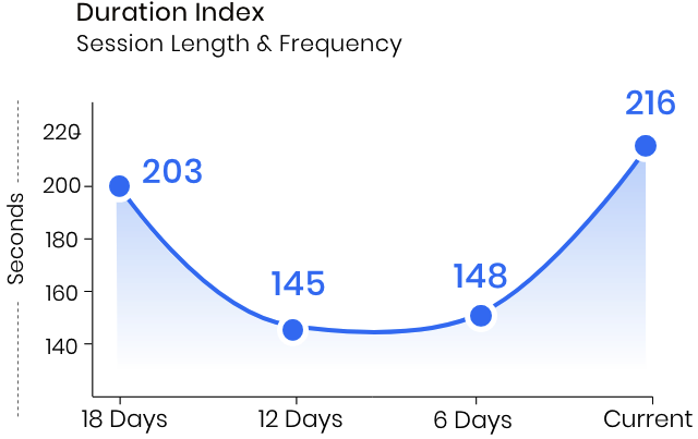 Duration Index