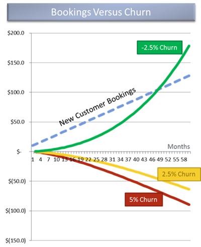 Customer-Success-Strategy-and-Churn