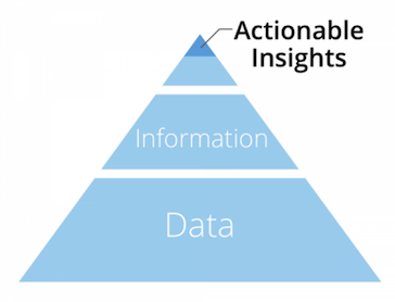 Actionable saas insights