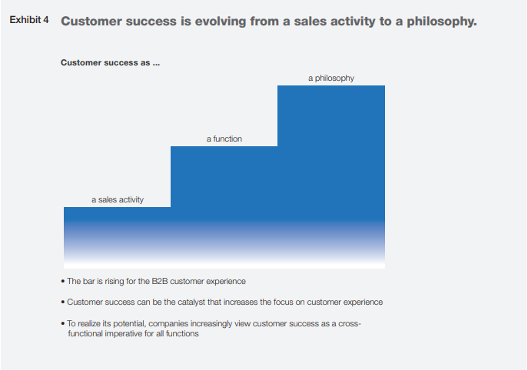 Customer-Success-Evolution