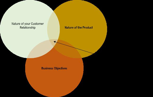Customer-Success-Playbook-Industry-Need