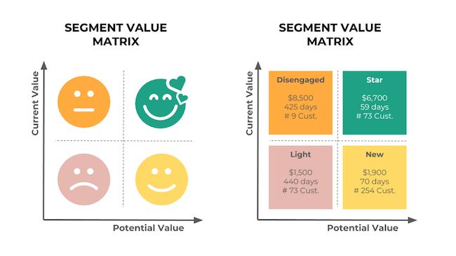 Customer segmentation matrix