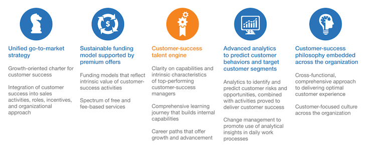 Role-of-customer-success-five-elements
