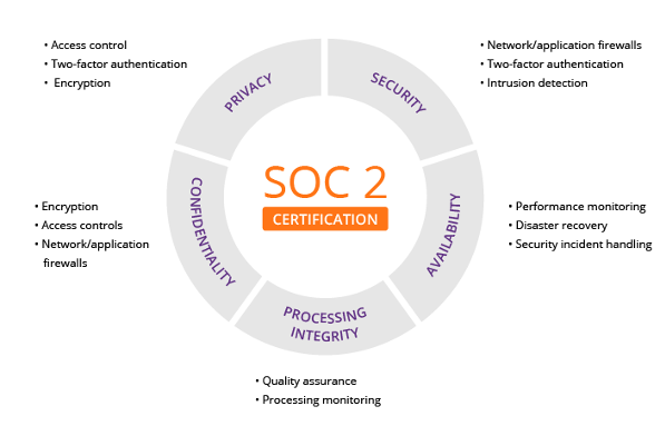 SOC2-Data-Security-And-Privacy