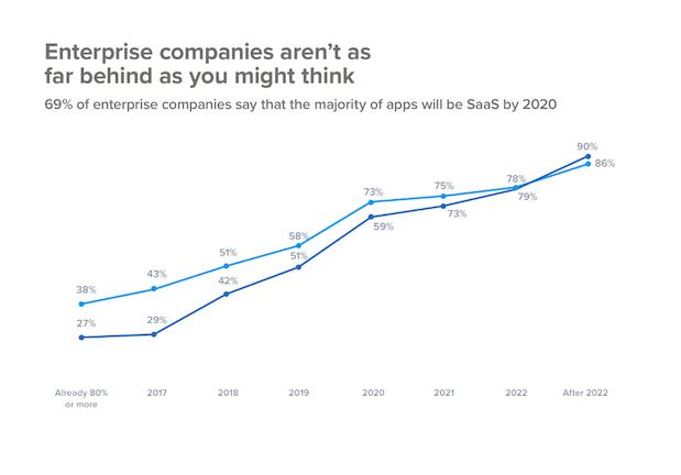 SaaS-Companies-in-2020