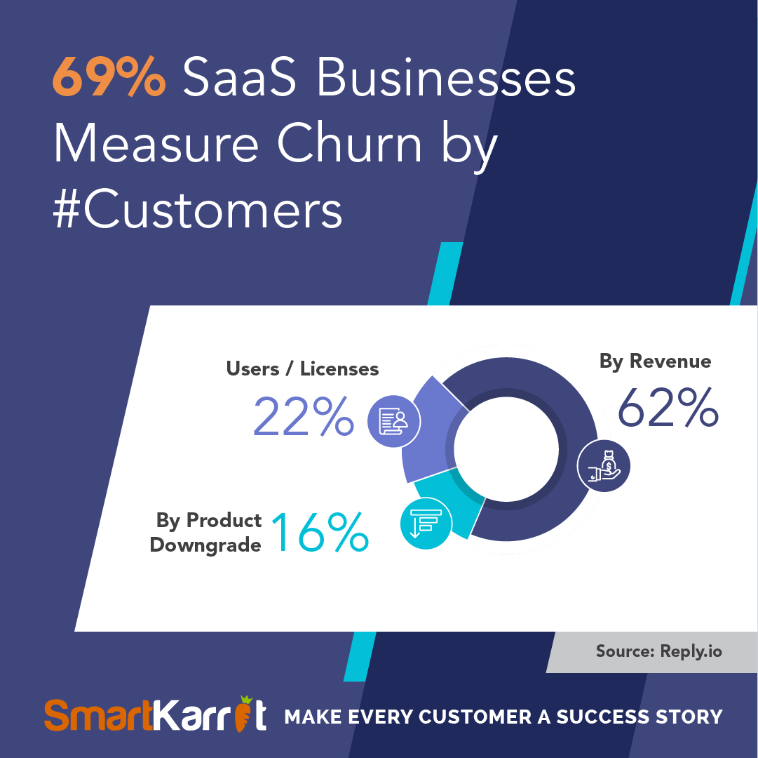 SaaS Churn stats