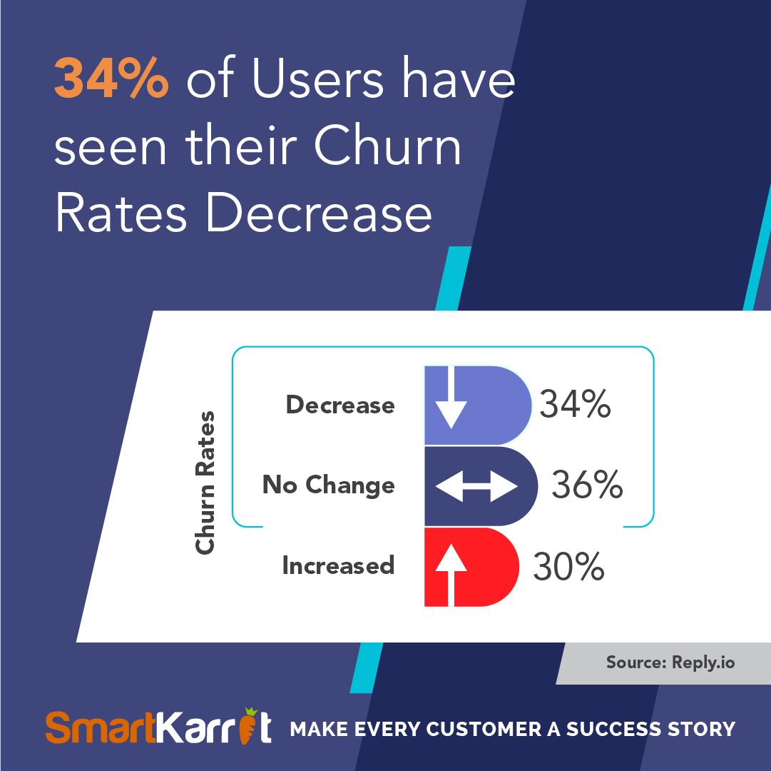 Saas customer churn stats