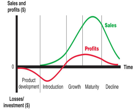 Product-Lifecycle-Strategies