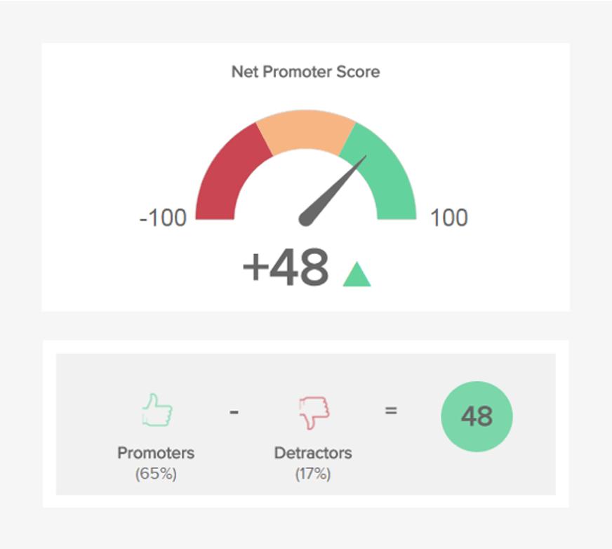 product metrics-net promoter score