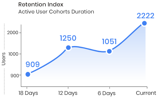 retention index
