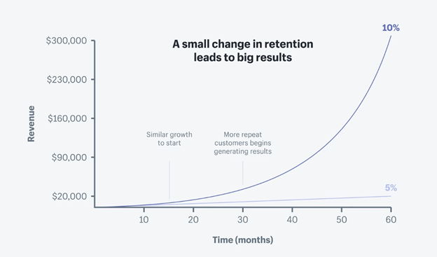 SaaS Customer Retention Rate over time