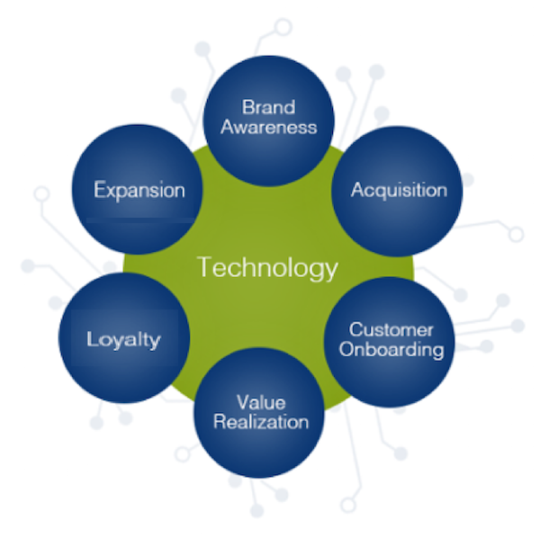 six-tenets-of-customer-success-framework