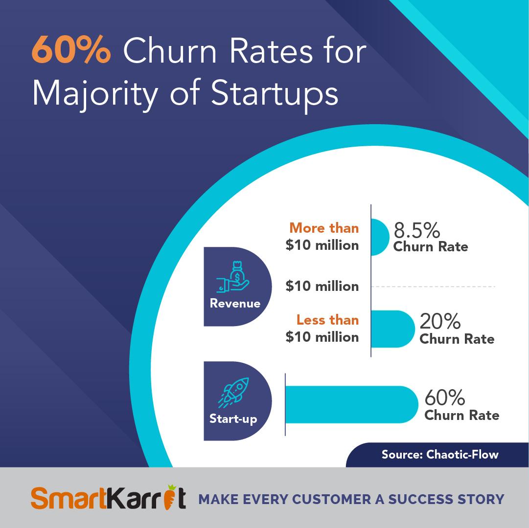 Startup Saas churn stats