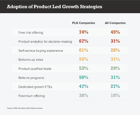 adoption of product led growth strategies