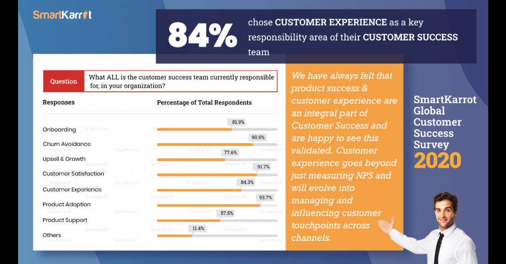 Best customer success survey