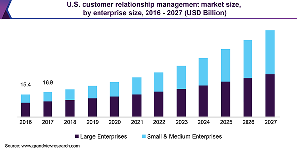 account management software- customer relation management market size