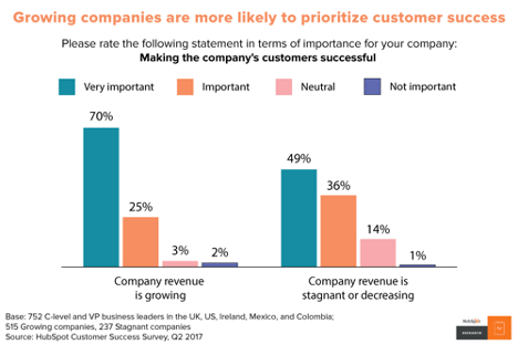 Graph depicting priority of customer success for companies