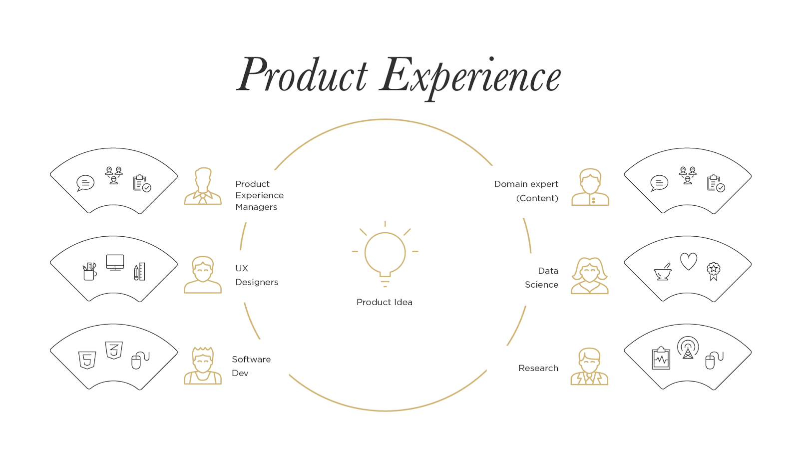 A diagram showing factors affecting product experience
