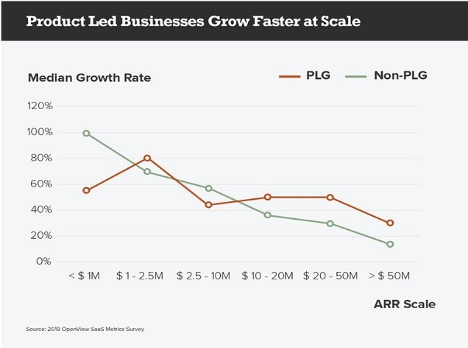 product led businesses grow faster at scale