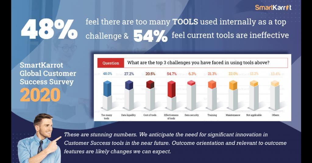 Top customer success survey
