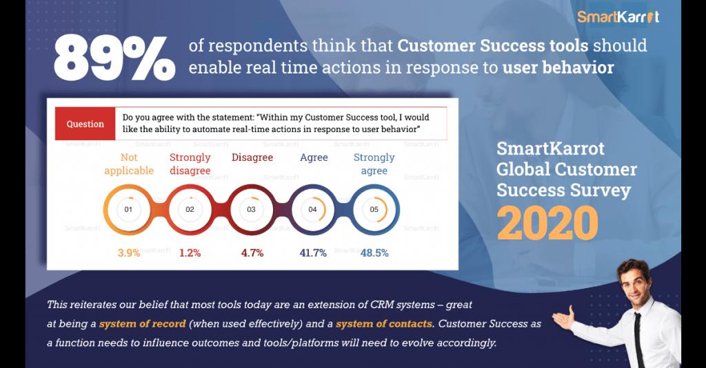 Top customer success survey insights