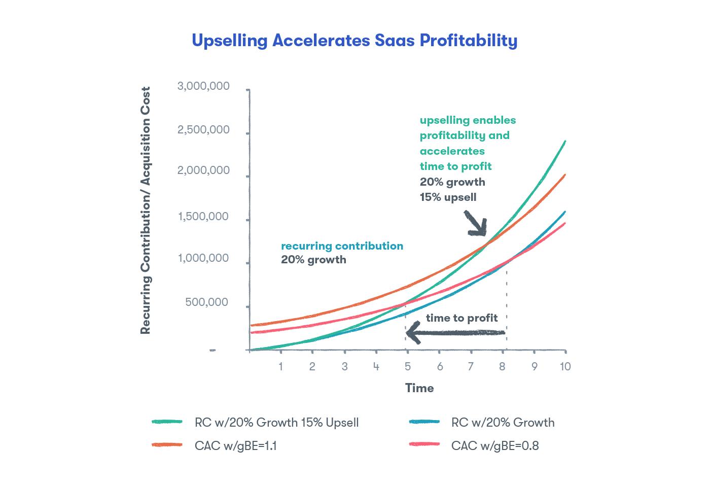 Upselling Accelerates SaaS Profitability