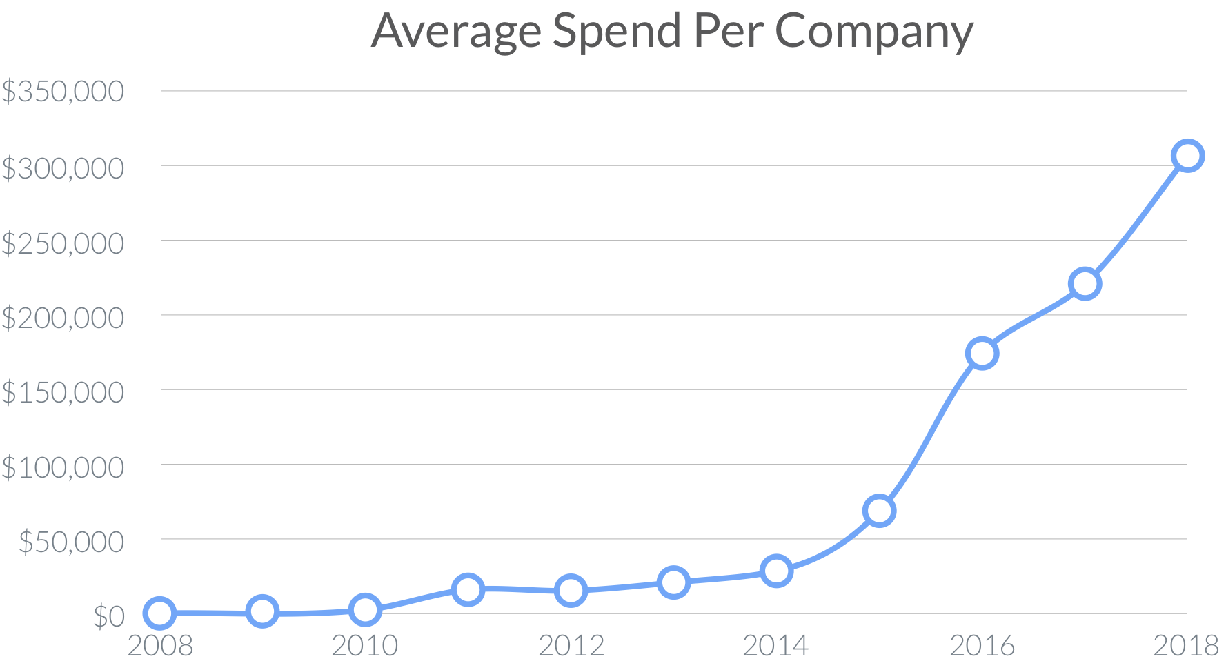 SaaS Average Spend Per Company