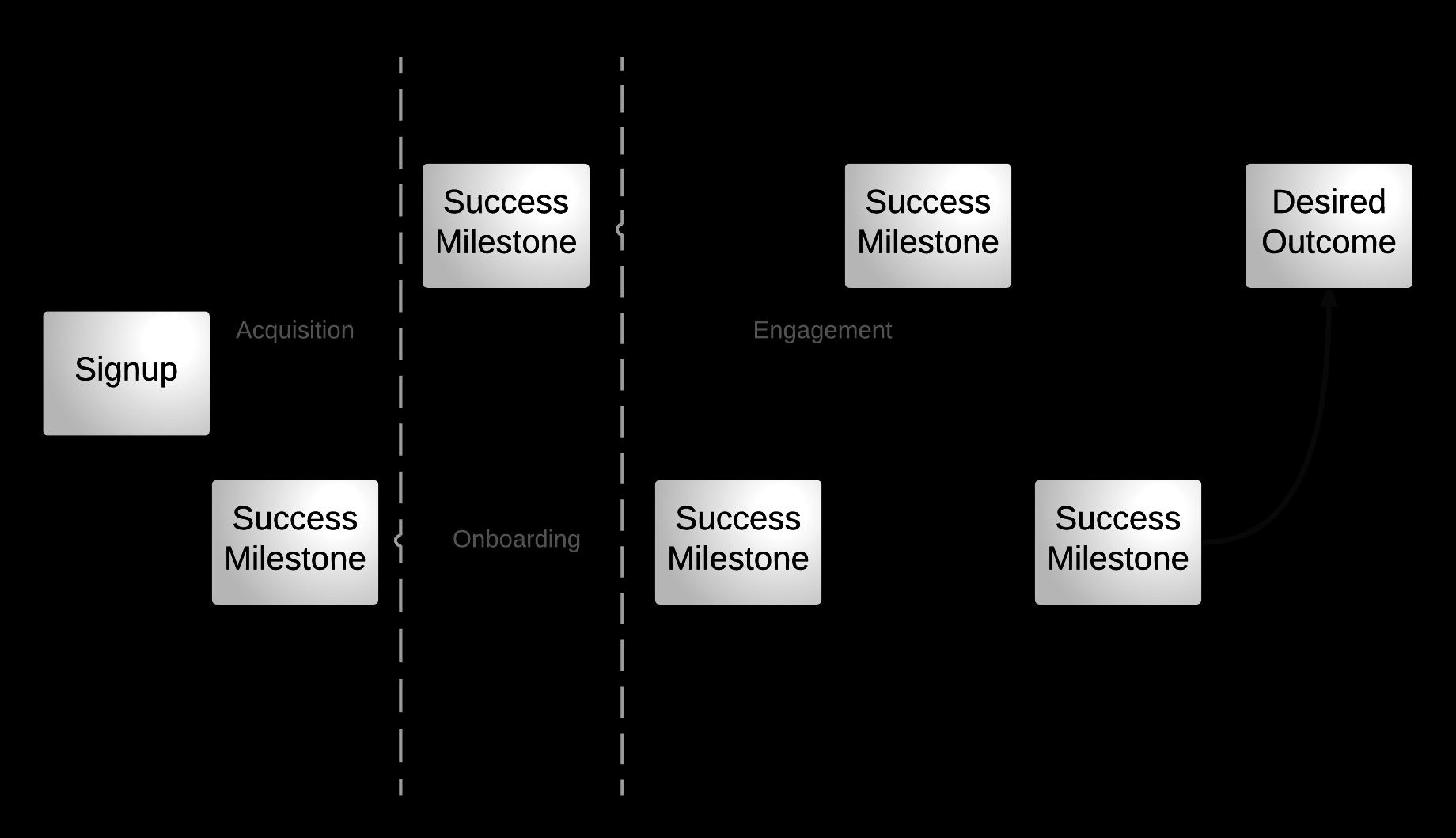 Desired Outcome - Success Milestones