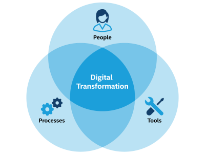 digital transformation improve customer experience
