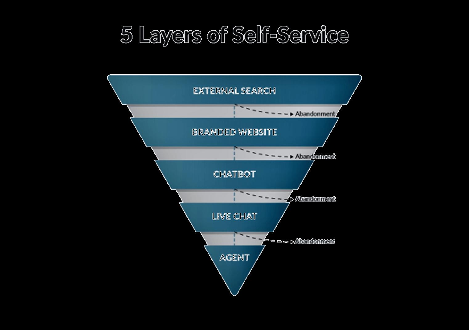 5 self-service layers