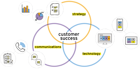 customer success trends for 2021