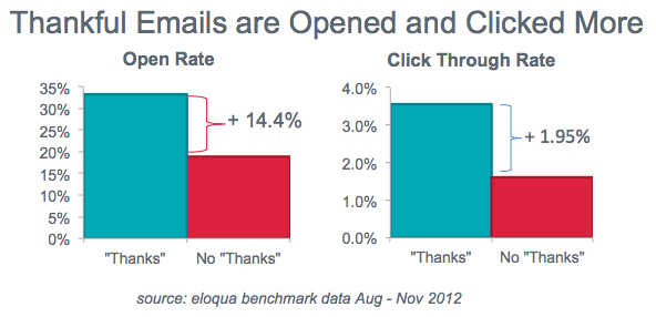 Email with a thank you note get more clicks