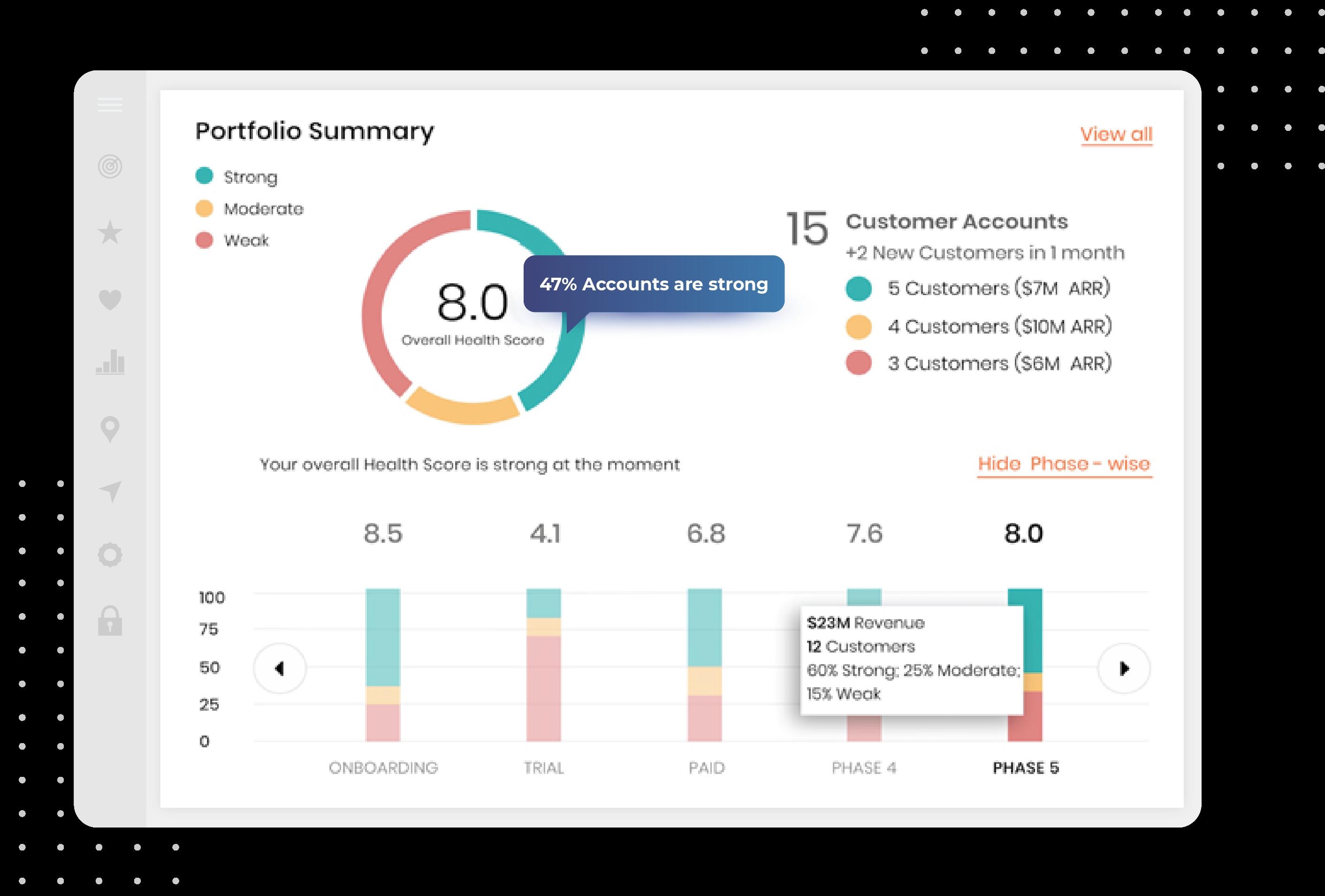 SmartKarrot- Customer Health Score