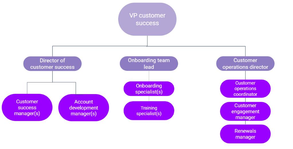 B2B customer success org structure