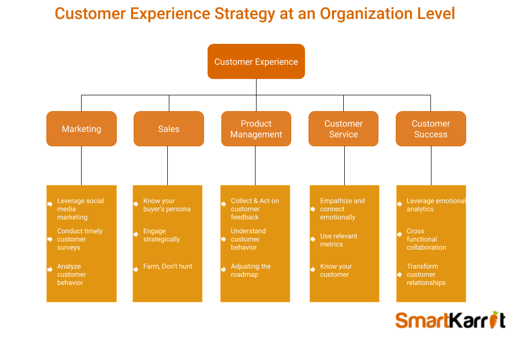 customer experience strategy at an organization level