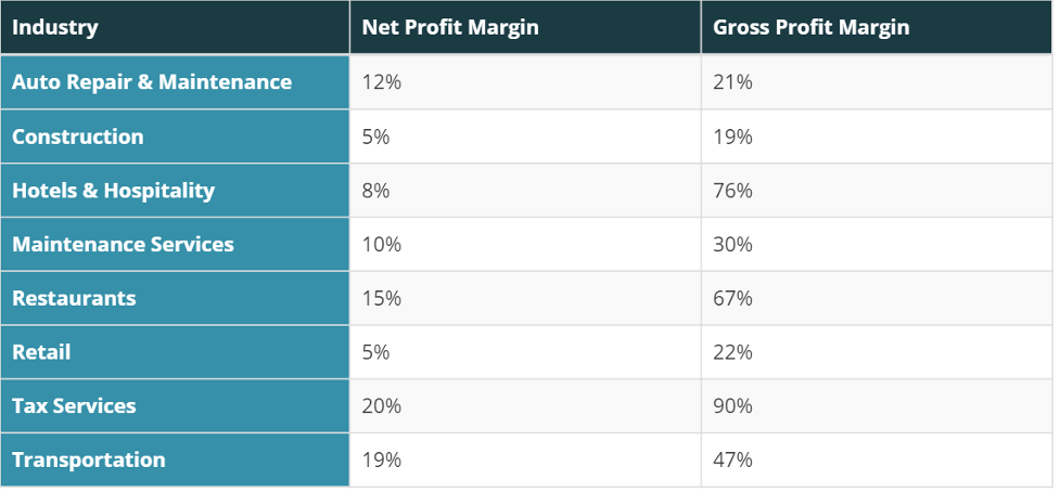 sample data of different industry's profit margin