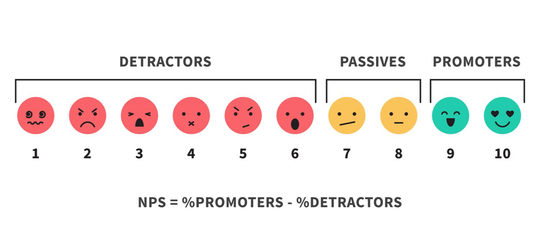 NPS Detractors