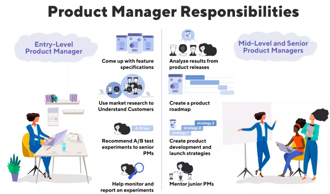 SaaS Product Manager responsibilities