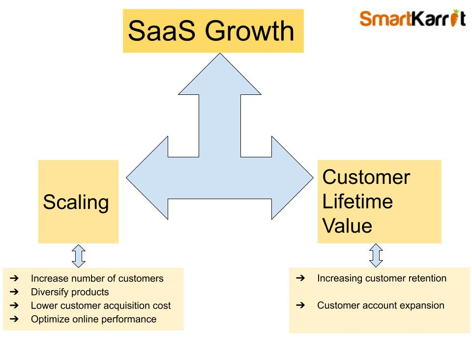 Two SaaS growth levers