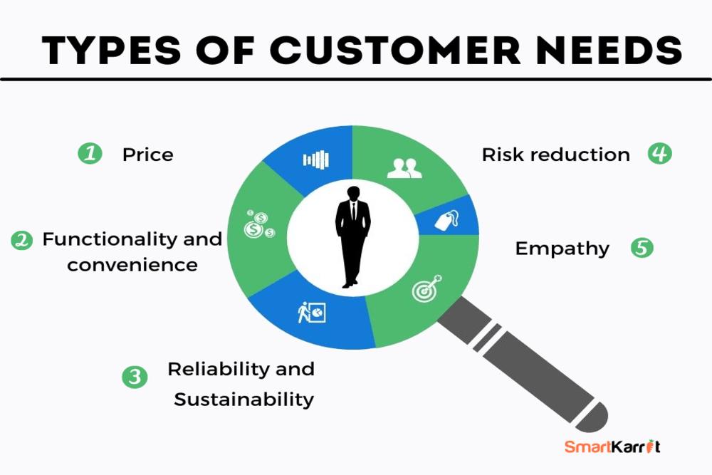 Types of customer needs