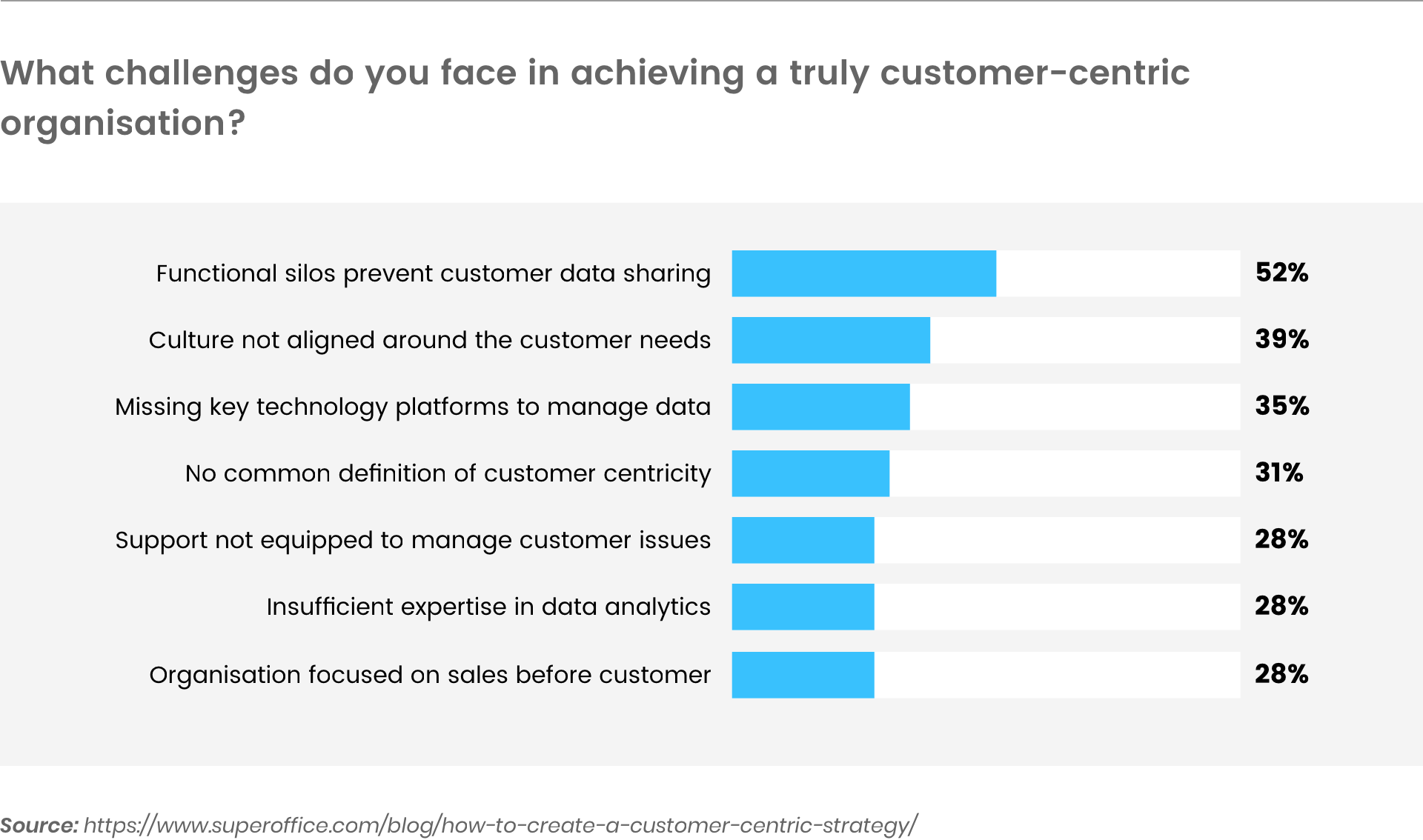 challenges faced by customer-centric organizations