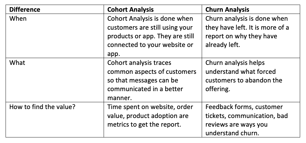 Difference between Churn Analysis and Cohort Analysis
