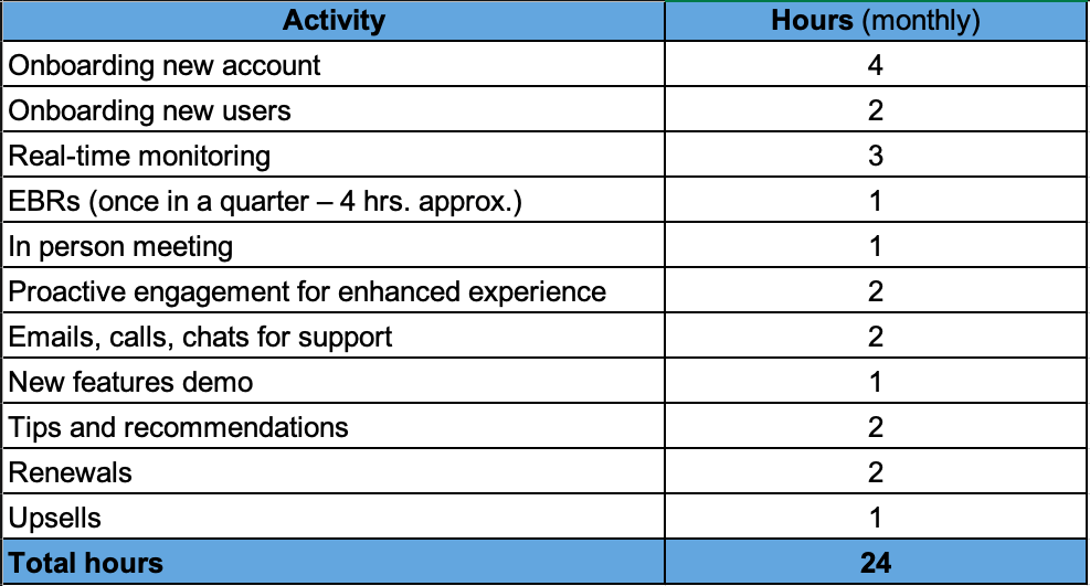 Full-service package for customer hours calculation to set up customer success team
