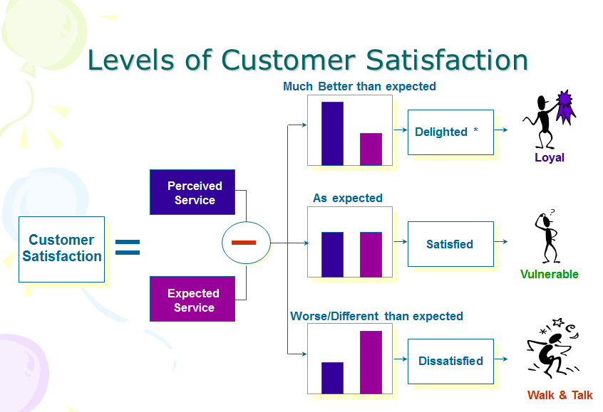 Levels of Customer Satisfaction