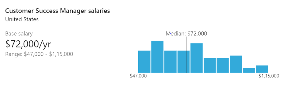 salary in united states