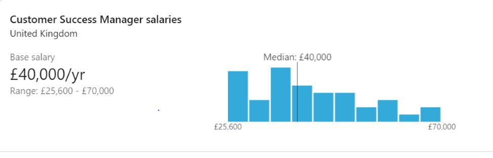 salary in UK