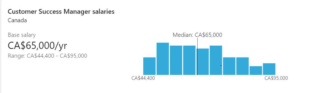 salary in Canada