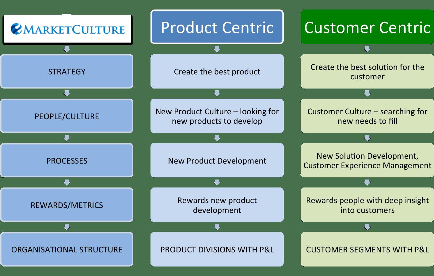 product versus customer-centric companies